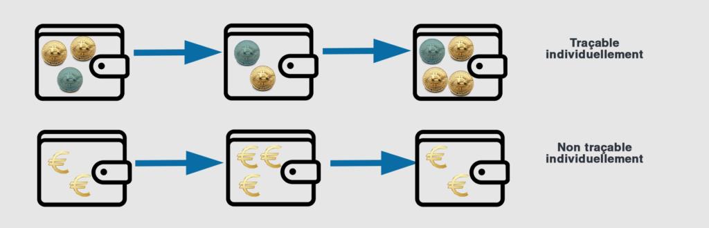 Différence entre modèle UTXO et modèle account-based